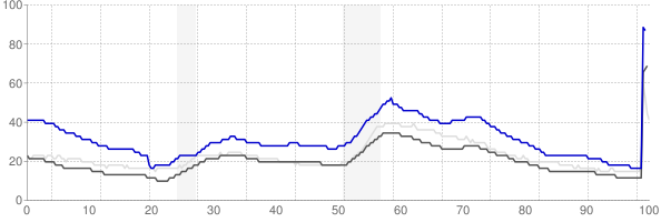 New Bedford, Massachusetts monthly unemployment rate chart